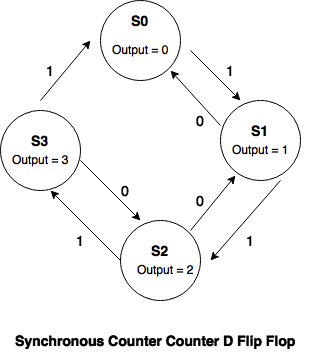 state transition diagram D flip flop